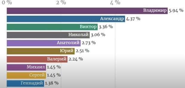 10 самых популярных женских и мужских имен в СССР и России. Как менялась мода на имена за 100 лет