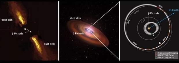 Получено фото экзопланеты в системе Бета Живописца