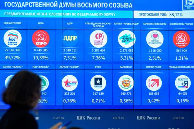 ЕР лидирует в 199 одномандатных округах после обработки 98% голосов