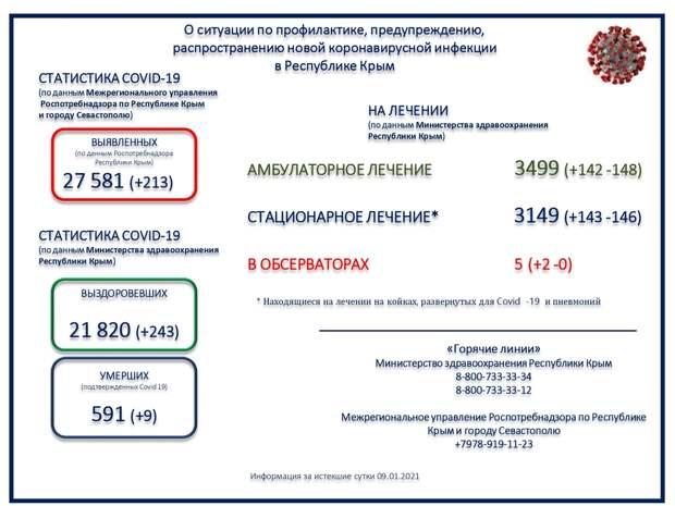 Ещё девять человек с коронавирусом скончались в Крыму