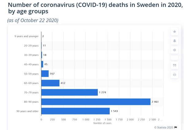 Sweden-CoVID-Death
