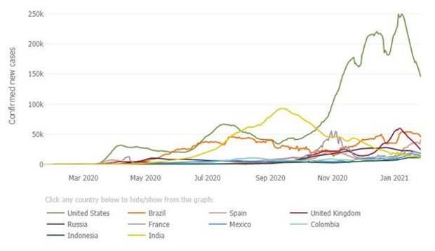 Динамика распространения коронавируса в мире, данные университета Джонса Хопкинса