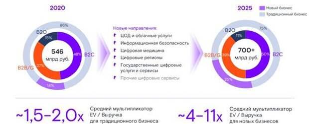 """Доля новых бизнесов в выручке """"Ростелекома"""" к 2025 году вырастет с 14% до 25%"""