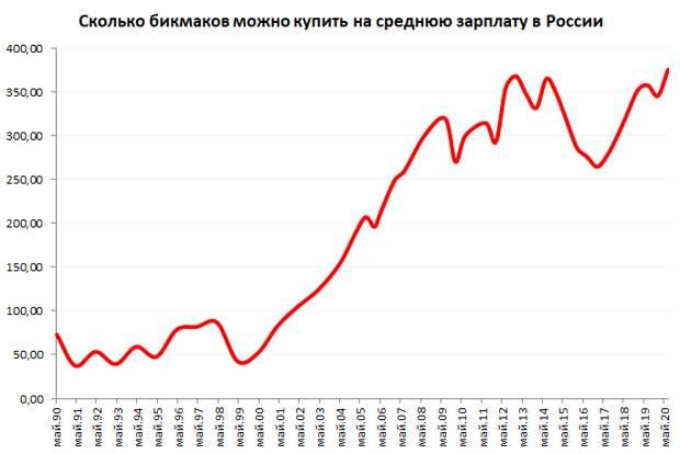 «Бомж-дом» в Подмосковье, индекс Биг Мака и опыт ТикТока для России