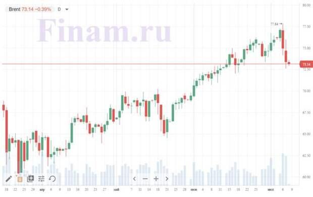 Российскому рынку нужны новые драйверы