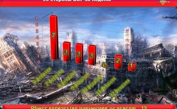 Запрошедшую неделю ВСУ 19 раз нарушали перемирие— Басурин