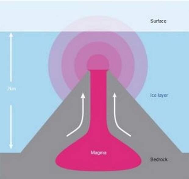 Вулканы Антарктиды грозят новым Всемирным потопом