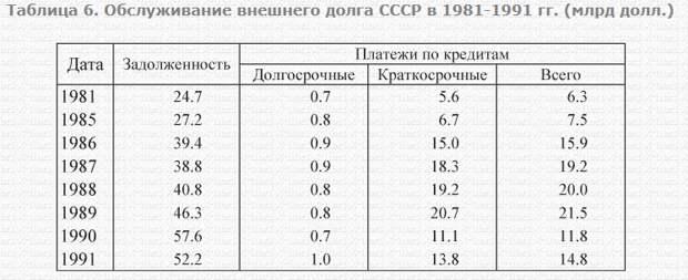 Реальные доходы граждан России 2013-2020 годах