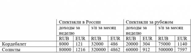 Сколько зарабатывают артисты балета в России