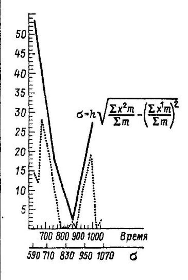 Рис. 25. Хронологическое распределение количества оружия в погребальных комплексах с захоронениями в ладье типа Vt и Bg Точечный пунктир: распределение оружия в процентном отношении (за 100% принято общее количество оружия в исследованной совокупности комплексов); сплошная линия: график, построенный с учетом доверительного интервала (усредненные значения предыдущего)