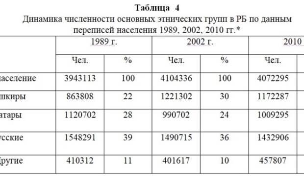 Меряемся числами: почему перепись населения так важна для Башкортостана иТатарстана