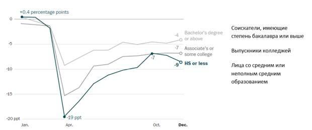 Безработица в США. Американцам без образования приходится все труднее