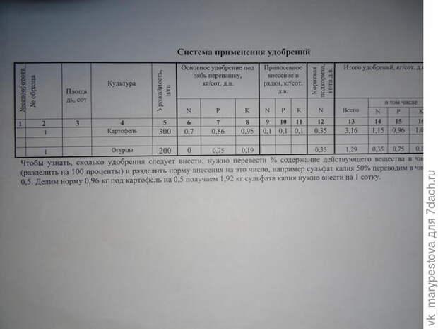 Рекомендуемая система применения удобрений