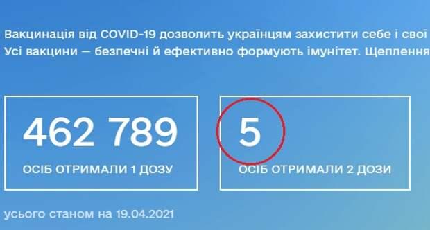 Темпы вакцинации наУкраине— две дозы вакцины получили пять человек