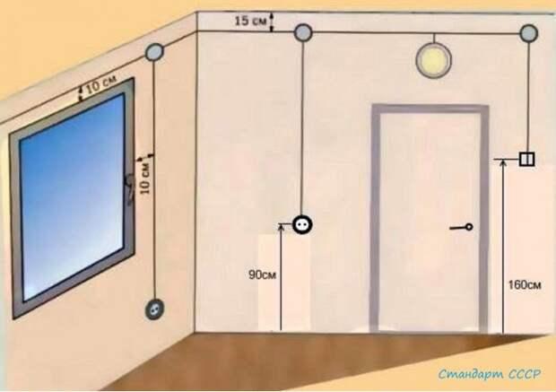 Высота розеток и выключателей