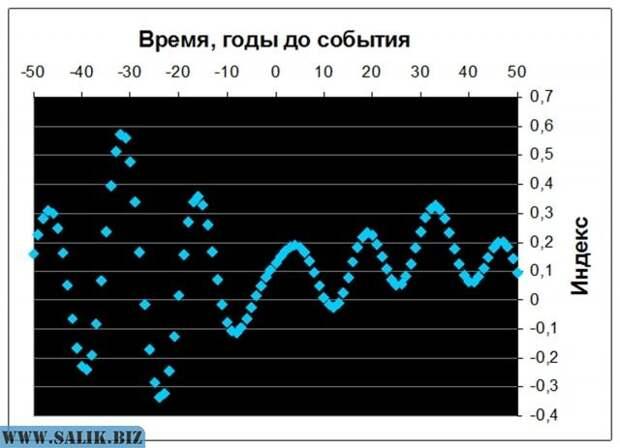 Рис. 8. Изменения реконструированного индекса Nino-3 у временной границы 1430-летних циклов. Источник: расчет по данным M.E Mann. et al., 2009.