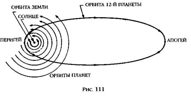 Предполагаемая (в версии З.Ситчина) орбита Нибиру в Солнечной системе (рис. 111 из книги З.Ситчина)