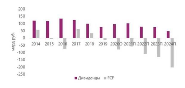 Отрицательный FCF и снижение дивидендных выплат