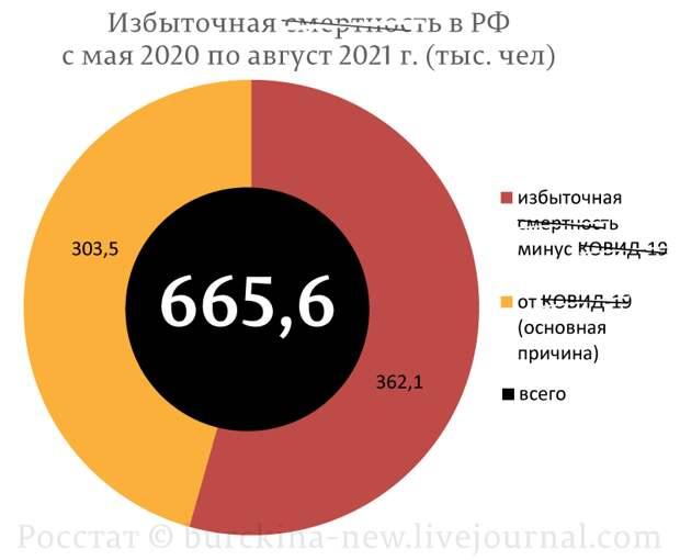"""Путин вводит """"локдаун"""", тогда, как Лукашенко защищает людей от произвола чиновников"""