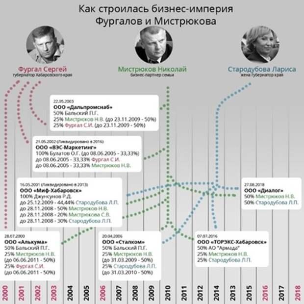 Как строилась бизнес-империя Фургала — Мистрюкова?