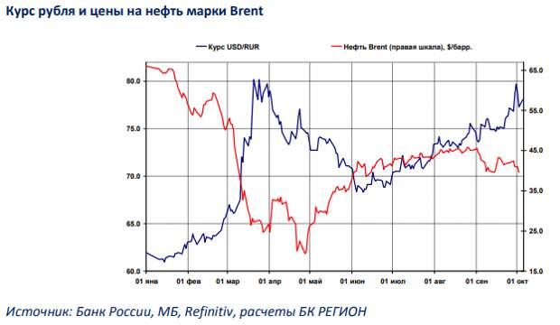 БК РЕГИОН: Рынок рублевых облигаций: настроение участников улучшилось, несмотря на амбициозные планы по заимствованиям на рынке ОФЗ в IV квартале