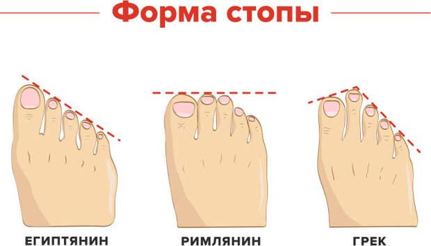 Обувь необходимо выбирать с учетом формы стопы, о чем многие забывают / Фото: shambala.com.ua