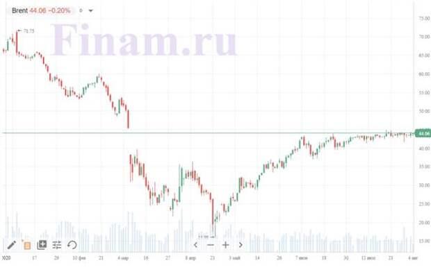 """Коронавирус и финансовые рынки 4 августа: """"Серебряной пули"""" не будет"""