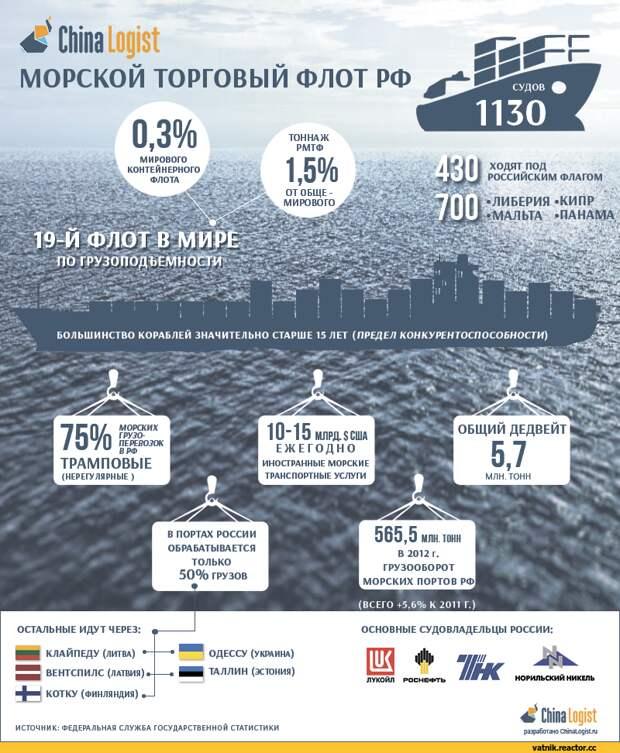 Нужен ли сильной России сильный флот?