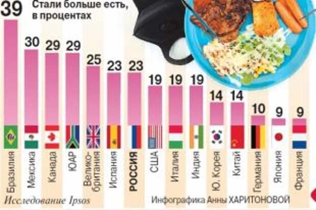 Как заедали стресс, вызванный пандемией, жители разных стран? Инфографика