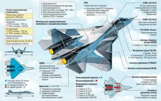 Страны Ближнего Востока отказались от покупки российского Су-57Э