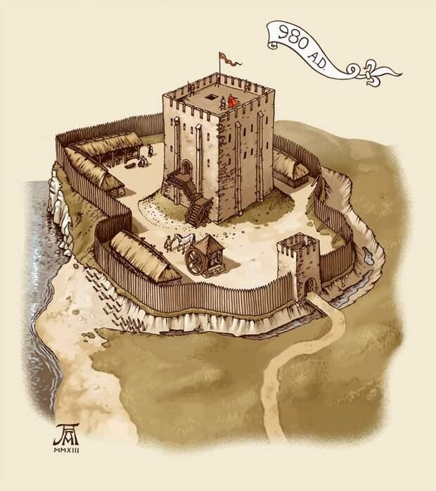 Эволюция крепостей.