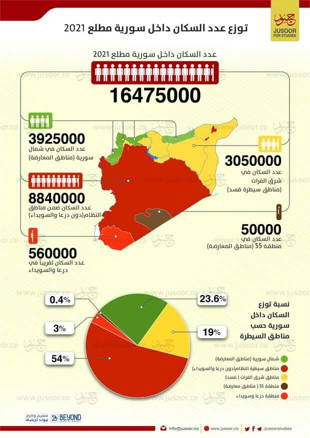 Население Сирии 2021