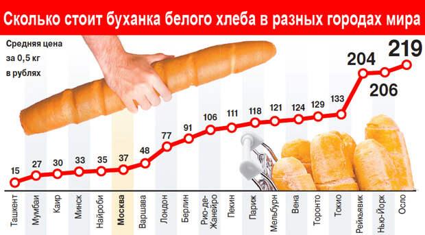 Сколько стоит буханка хлеба в разных городах мира