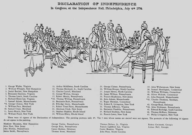 Рабовладельцы и декларация о независимости США