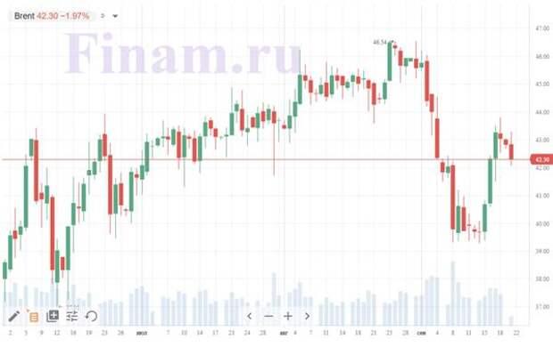 рыночная цена нефти