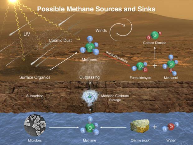 На Марсе есть органика