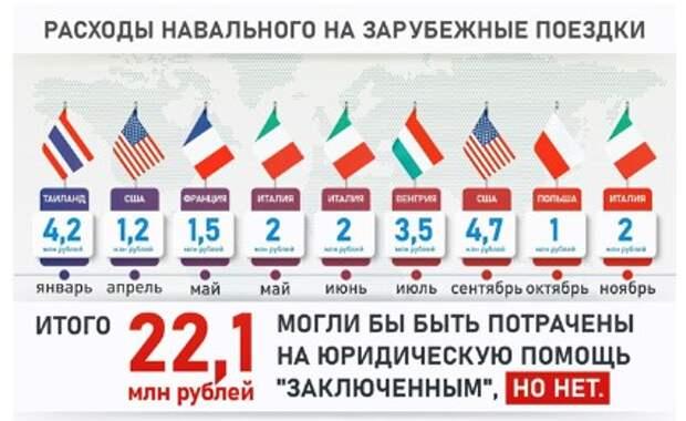 Кидалово по-навальнистски, или Куда расходуются пожертвования граждан