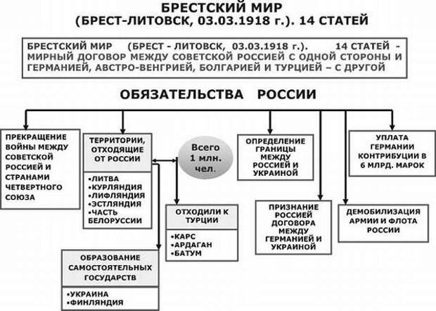 """Картинки по запросу """"Брестский мир"""""""