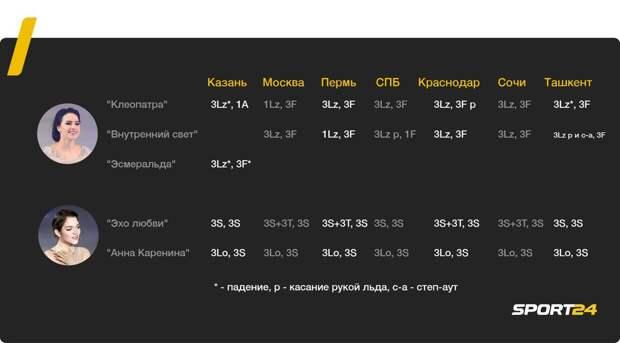 Загитова почти всегда падает, Медведева - идеальна