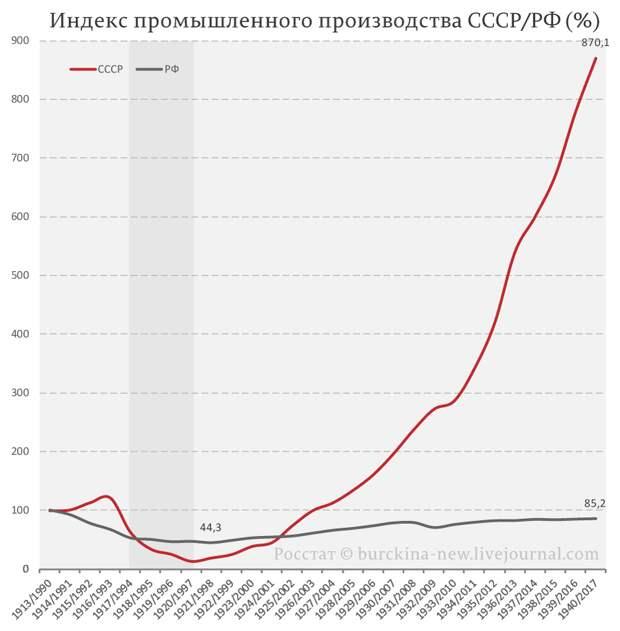 Медведев распорядился отказаться от советских норм к 2020-му году. Дикий капитализм уже на пороге?
