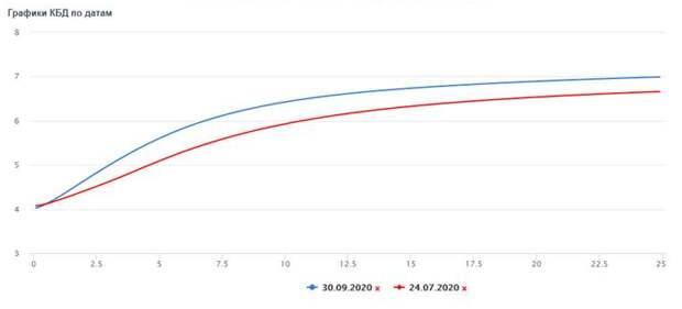 График КБД по датам