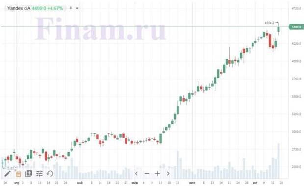 график акций Яндекса