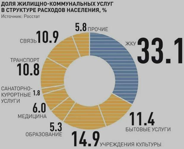 Доля ЖКУ в структуре расходов населения