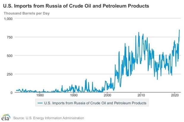 Россия – второй по величине поставщик нефти в США
