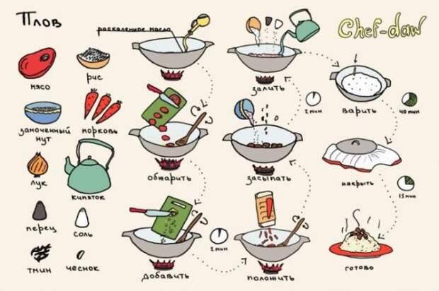Кулинарные советы в картинках  советы, кулинария