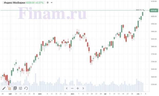 """Рынок открылся ростом - покупают """"Мечел"""" и """"Акрон"""""""