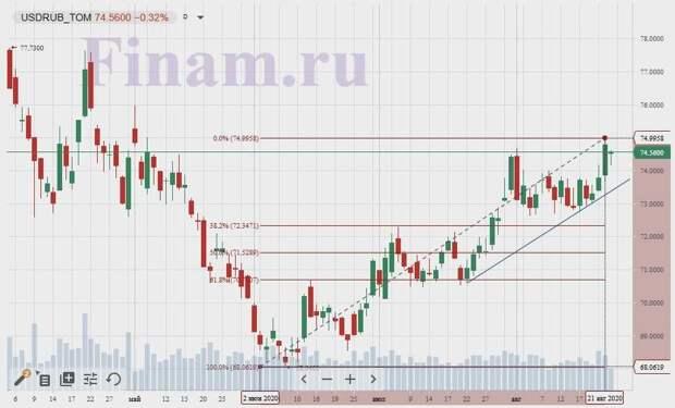 рубль/доллар