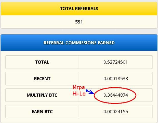 FreeBitcoin запускает уникальный конкурс с призовым фондом 30000 долларов!