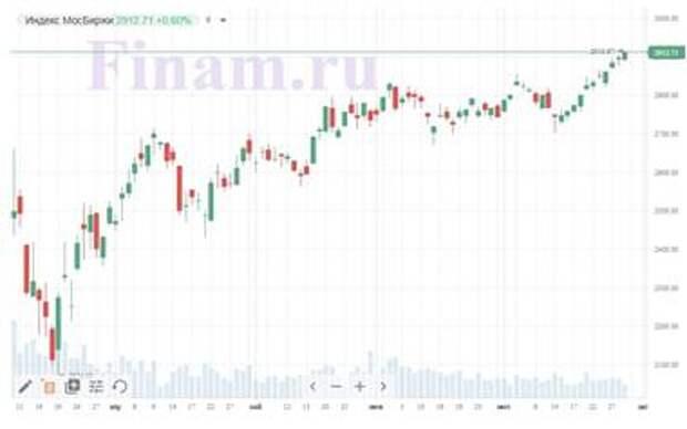 Индекс МосБиржи после длительной консолидации торгуется выше 2900 пунктов