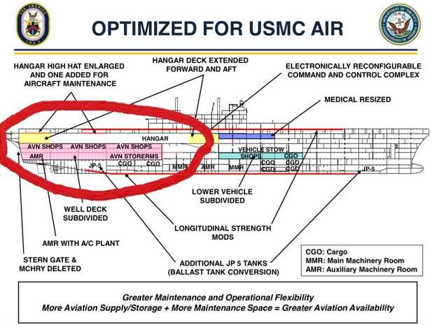 США – неполноценный самолёт для псевдоавианосца